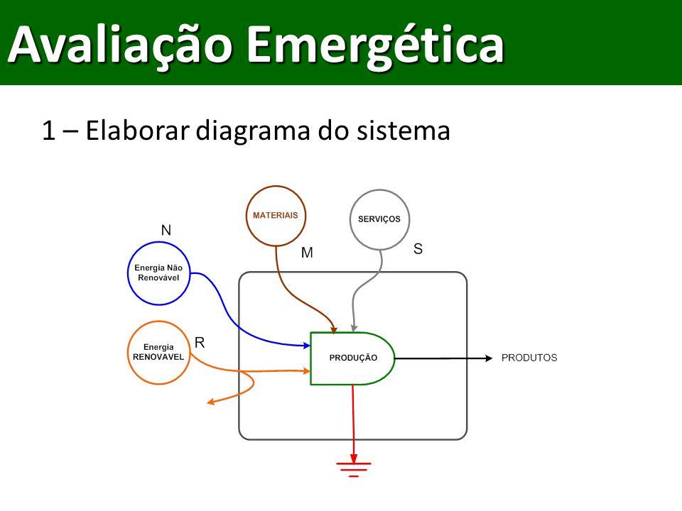 1 – Elaborar diagrama do sistema Avaliação Emergética