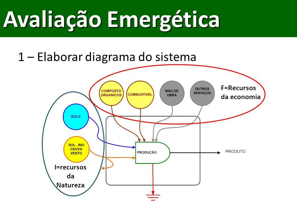 I=recursos da Natureza F=Recursos da economia 1 – Elaborar diagrama do sistema Avaliação Emergética