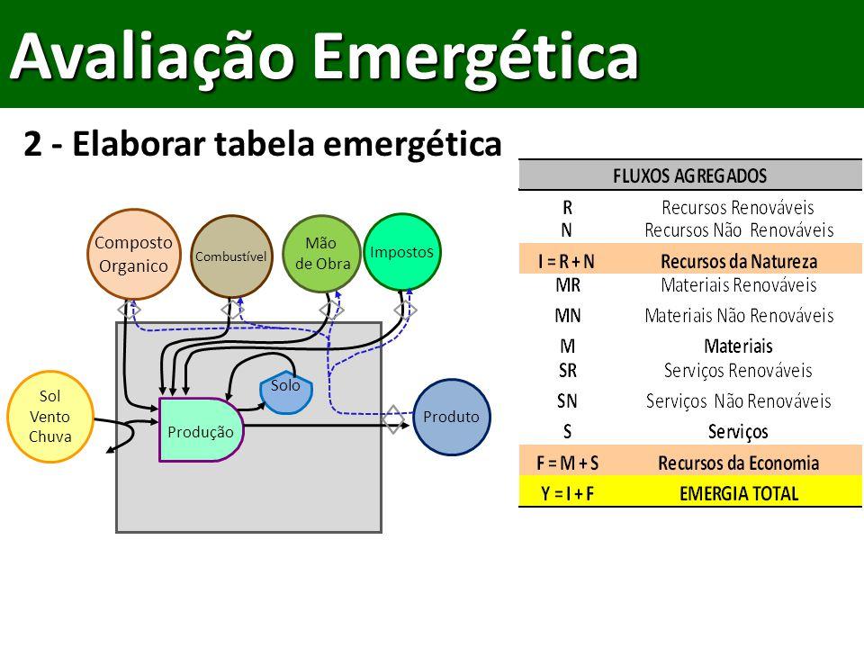 Avaliação Emergética Composto Organico Sol Vento Chuva Mão de Obra Imposto s Combustível Produção Solo Produto 2 - Elaborar tabela emergética