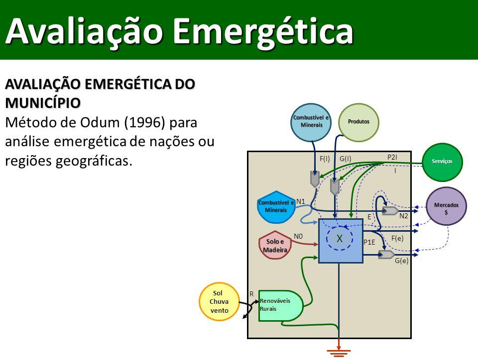 AVALIAÇÃO EMERGÉTICA DO MUNICÍPIO Método de Odum (1996) para análise emergética de nações ou regiões geográficas.