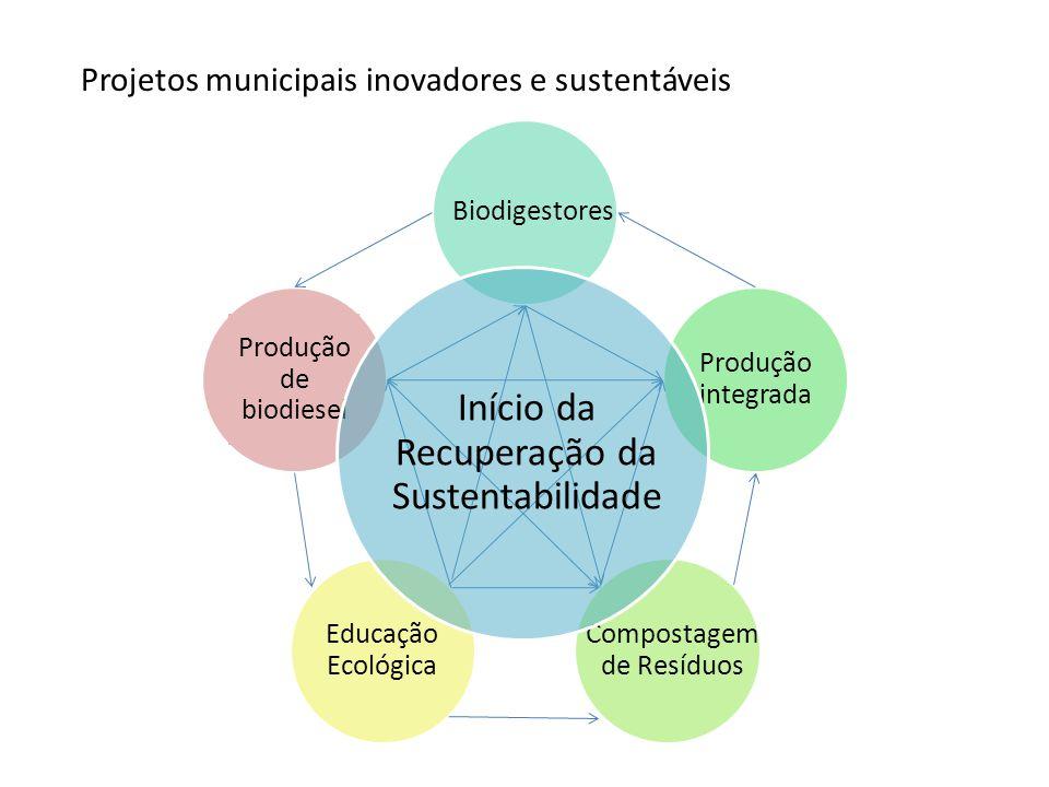 Biodigestores Produção integrada Compostagem de Resíduos Educação Ecológica Produção de biodiesel Início da Recuperação da Sustentabilidade Projetos municipais inovadores e sustentáveis