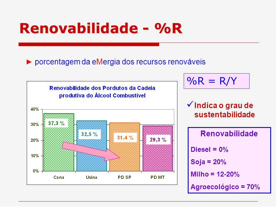 Renovabilidade- %R Renovabilidade - %R %R = R/Y ► porcentagem da eMergia dos recursos renováveis Indica o grau de sustentabilidade Renovabilidade Diesel = 0% Soja = 20% Milho = 12-20% Agroecológico = 70%