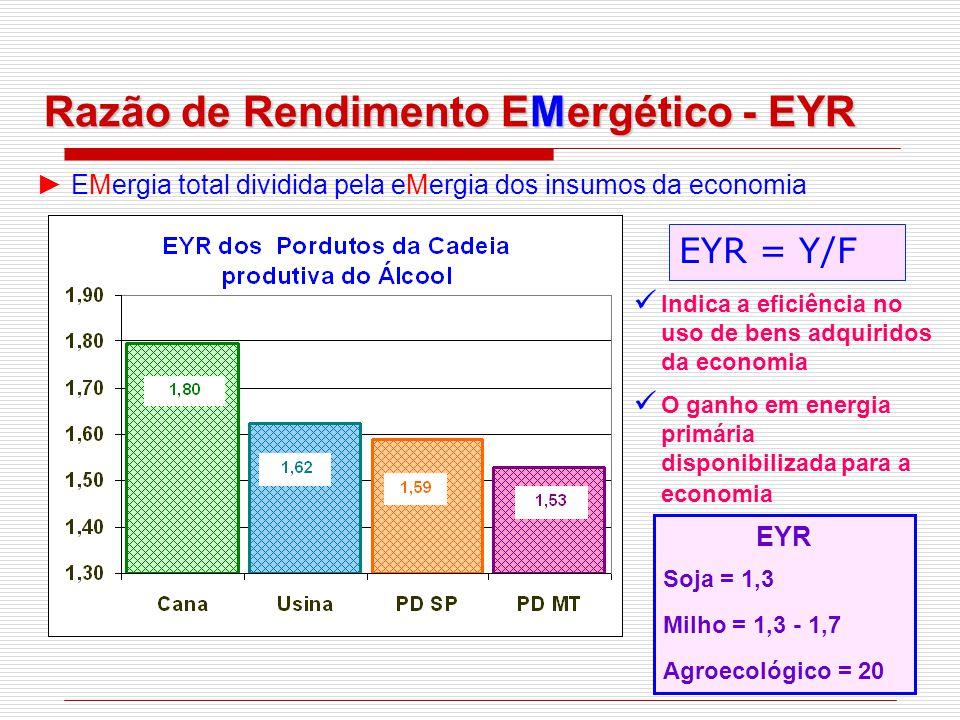 Razão de Rendimento EMergético - EYR ► EMergia total dividida pela eMergia dos insumos da economia Indica a eficiência no uso de bens adquiridos da economia O ganho em energia primária disponibilizada para a economia EYR = Y/F EYR Soja = 1,3 Milho = 1,3 - 1,7 Agroecológico = 20
