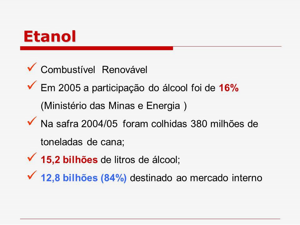 Combustível Renovável Em 2005 a participação do álcool foi de 16% (Ministério das Minas e Energia ) Na safra 2004/05 foram colhidas 380 milhões de toneladas de cana; 15,2 bilhões de litros de álcool; 12,8 bilhões (84%) destinado ao mercado interno Etanol