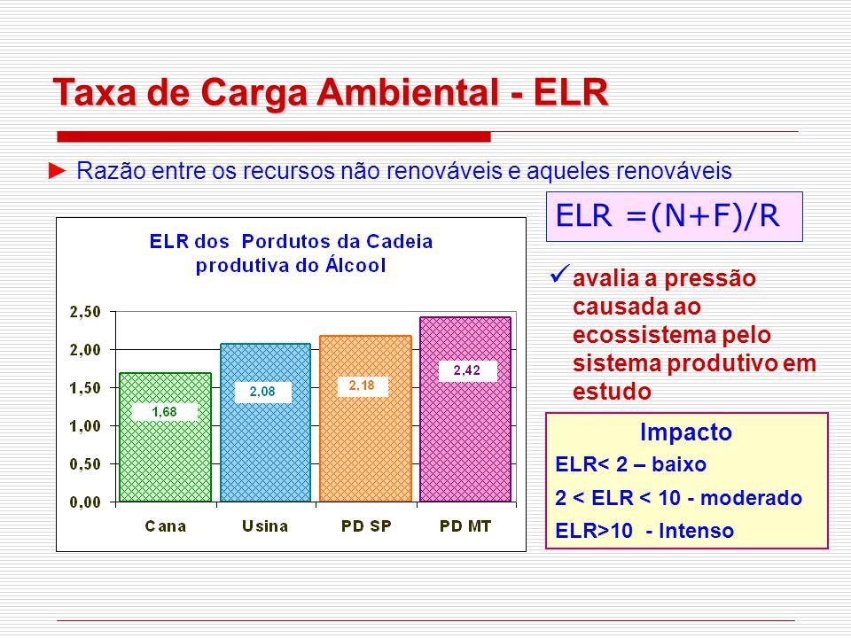 Taxa de Carga Ambiental - ELR ► Razão entre os recursos não renováveis e aqueles renováveis avalia a pressão causada ao ecossistema pelo sistema produtivo em estudo ELR =(N+F)/R Impacto ELR< 2 – baixo 2 < ELR < 10 - moderado ELR>10 - Intenso