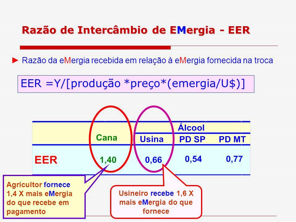 Razão de Intercâmbio de EMergia - EER EER =Y/[produção *preço*(emergia/U$)] ► Razão da eMergia recebida em relação à eMergia fornecida na troca Agricultor fornece 1,4 X mais eMergia do que recebe em pagamento Usineiro recebe 1,6 X mais eMergia do que fornece