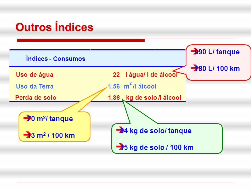 Uso de água22l água/l de álcool Uso da Terra1,56m 2 /l álcool Perda de solo1,86kg de solo /l álcool Índices-Consumos  990 L/ tanque  180 L/ 100 km  70 m 2 / tanque  13 m 2 / 100 km  84 kg de solo/ tanque  15 kg de solo / 100 km Outros Índices