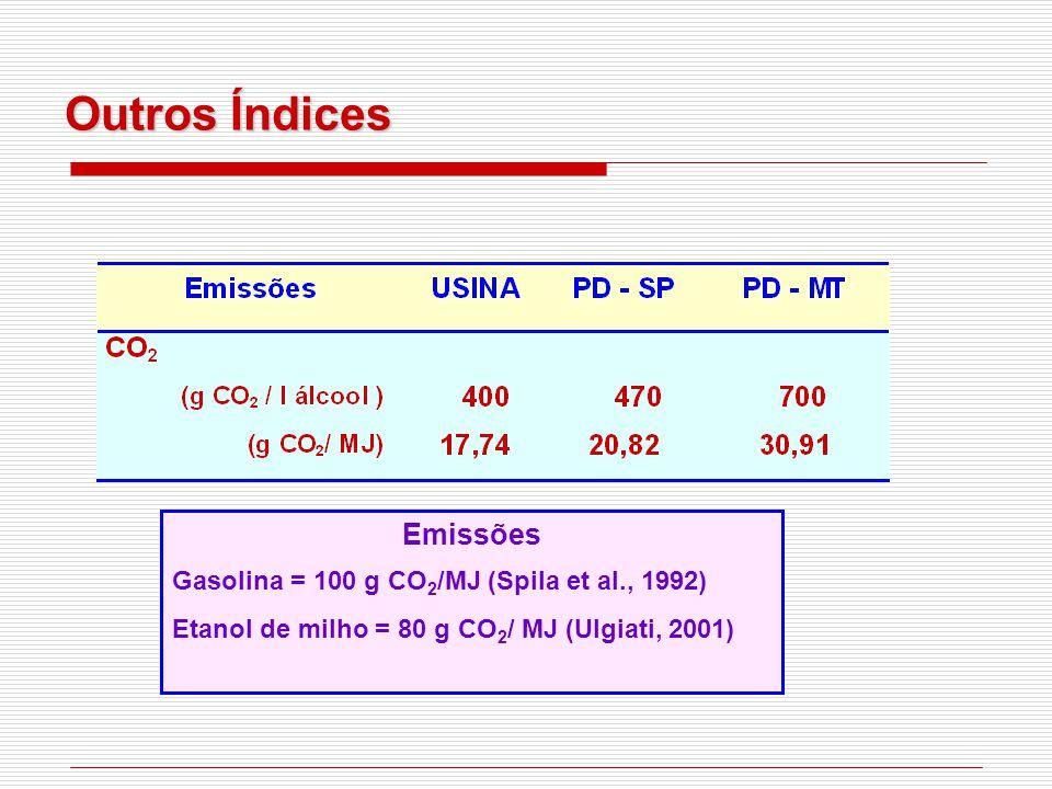 Emissões Gasolina = 100 g CO 2 /MJ (Spila et al., 1992) Etanol de milho = 80 g CO 2 / MJ (Ulgiati, 2001)