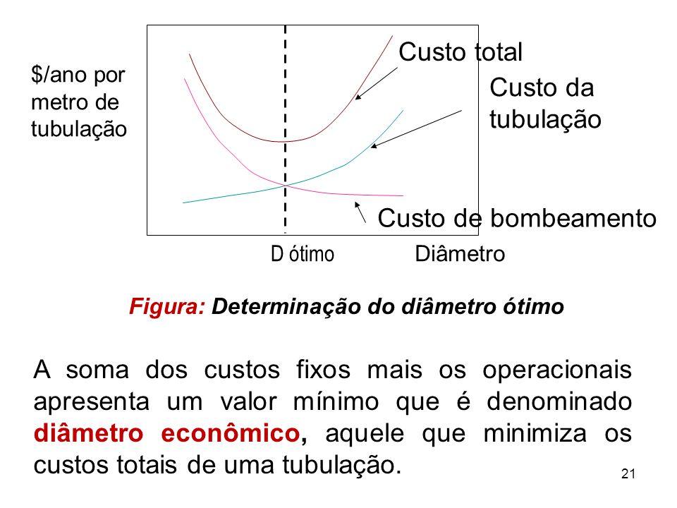 $/ano por metro de tubulação D ótimo Custo total Custo da tubulação Custo de bombeamento Diâmetro Figura: Determinação do diâmetro ótimo A soma dos custos fixos mais os operacionais apresenta um valor mínimo que é denominado diâmetro econômico, aquele que minimiza os custos totais de uma tubulação.