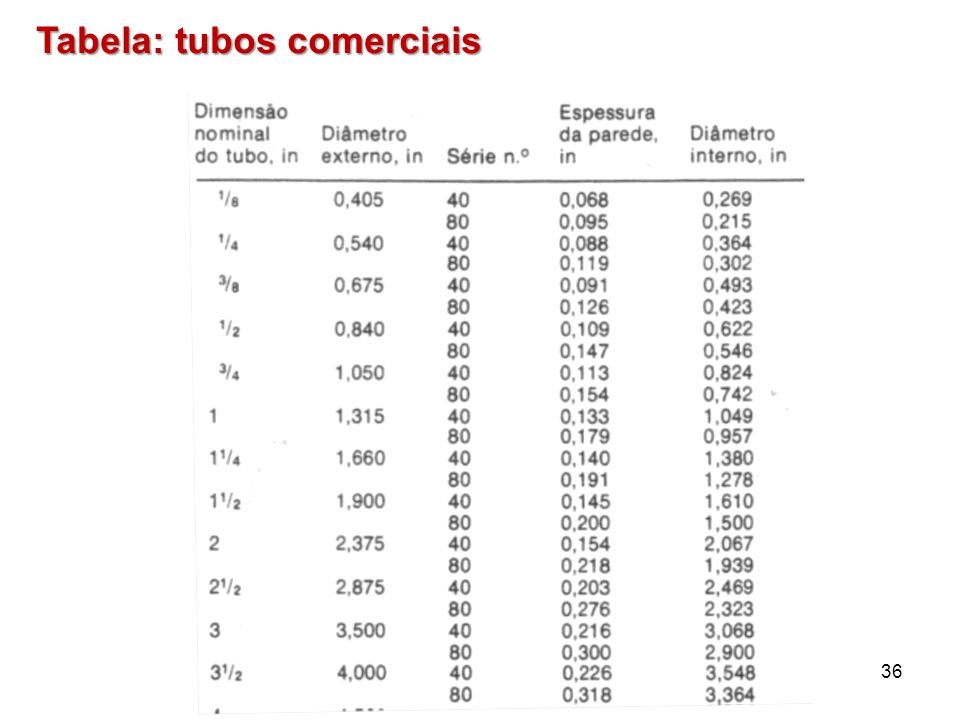 36 Tabela: tubos comerciais
