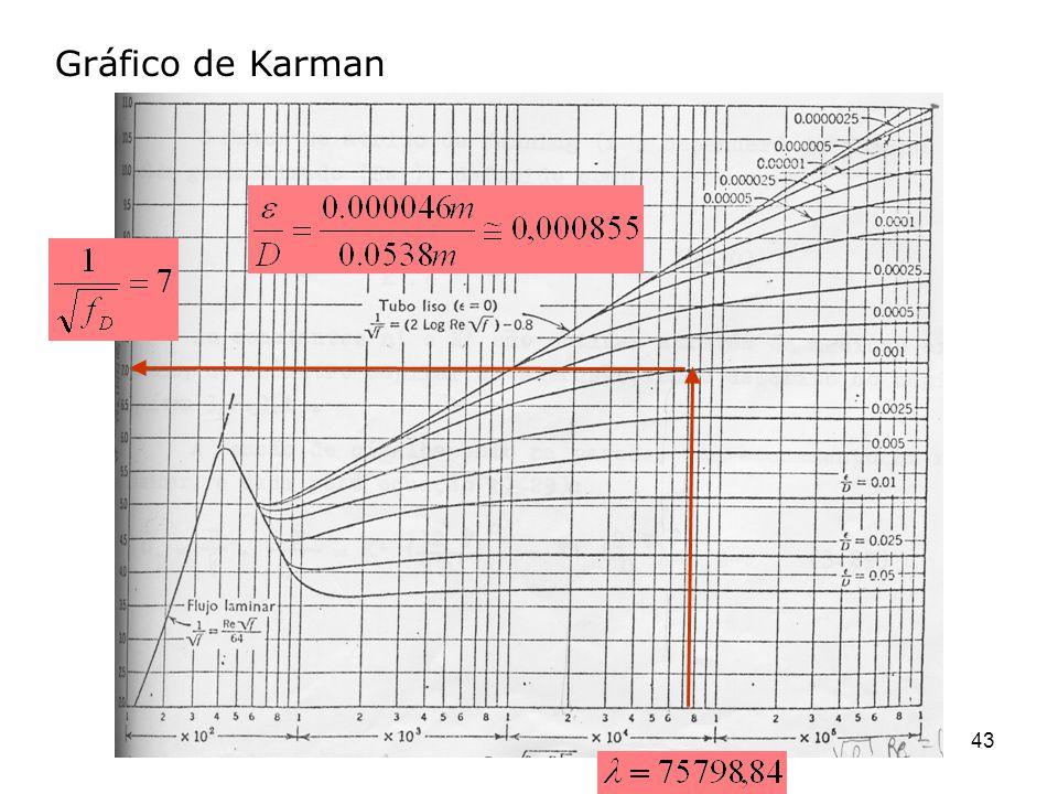 Gráfico de Karman 43