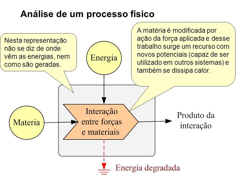 Análise de um processo físico A matéria é modificada por ação da força aplicada e desse trabalho surge um recurso com novos potenciais (capaz de ser u