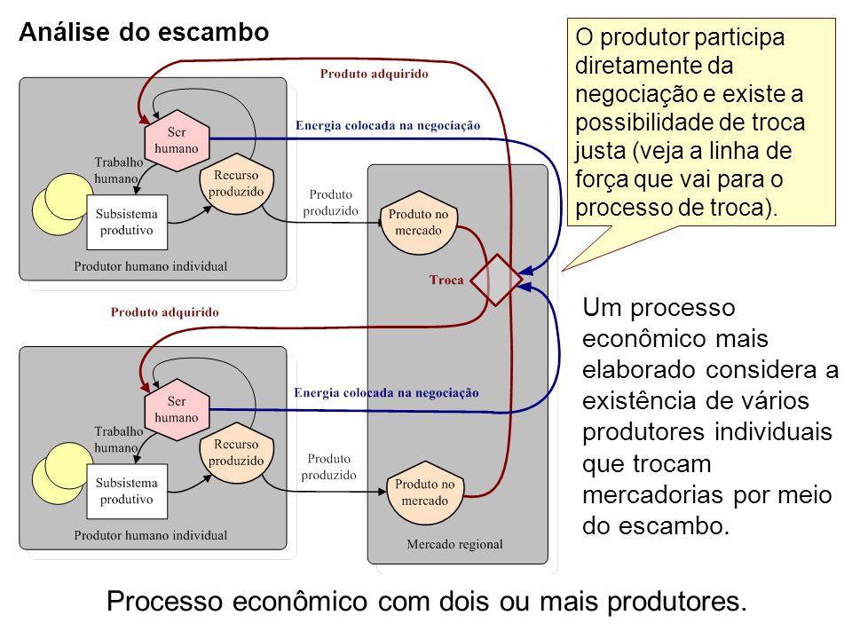 Análise do escambo Um processo econômico mais elaborado considera a existência de vários produtores individuais que trocam mercadorias por meio do esc