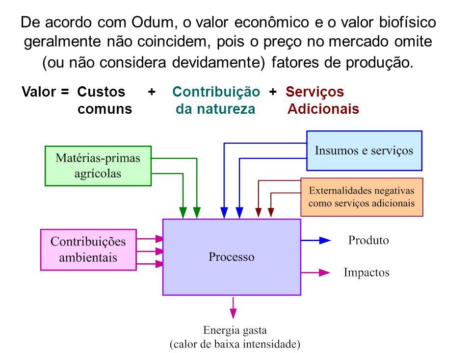 De acordo com Odum, o valor econômico e o valor biofísico geralmente não coincidem, pois o preço no mercado omite (ou não considera devidamente) fator