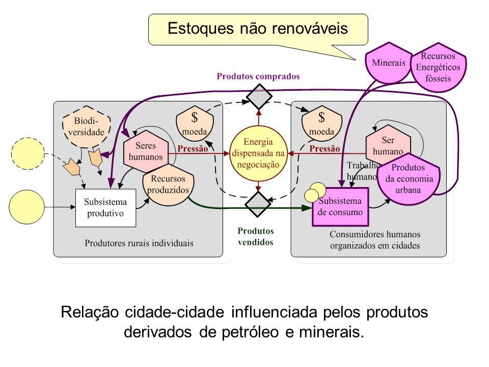 Relação cidade-cidade influenciada pelos produtos derivados de petróleo e minerais. Estoques não renováveis