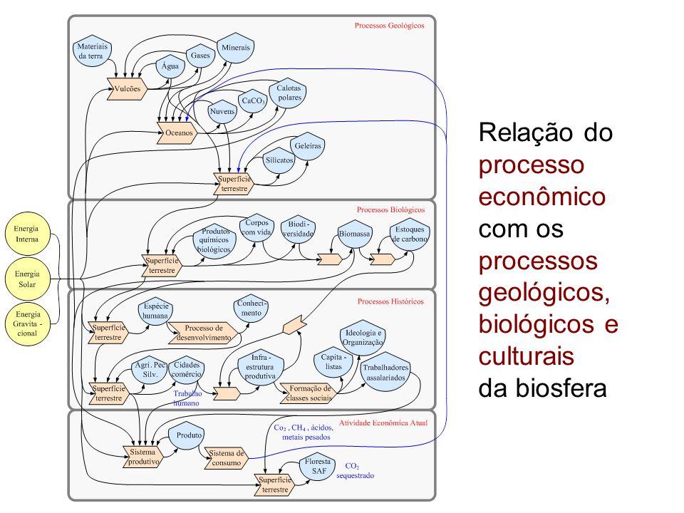 Relação do processo econômico com os processos geológicos, biológicos e culturais da biosfera