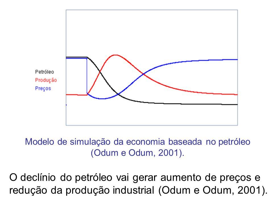 Modelo de simulação da economia baseada no petróleo (Odum e Odum, 2001). O declínio do petróleo vai gerar aumento de preços e redução da produção indu