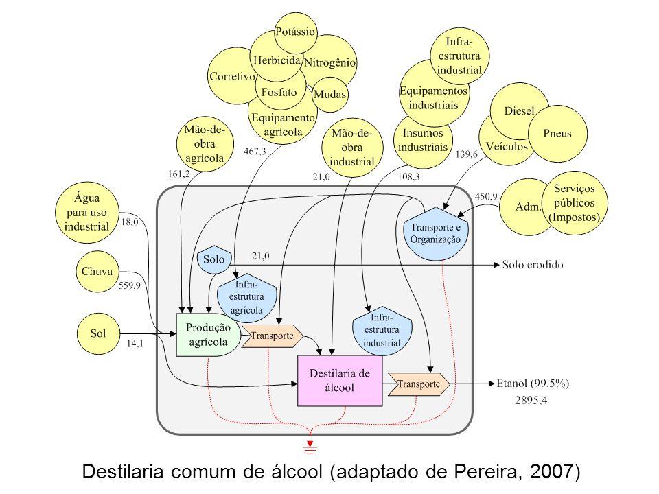 Destilaria comum de álcool (adaptado de Pereira, 2007)
