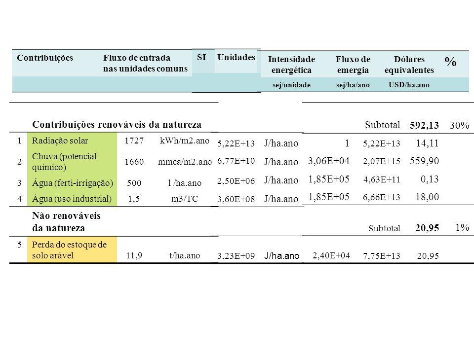ContribuiçõesFluxo de entrada nas unidades comuns Contribuições renováveis da natureza 1Radiação solar1727kWh/m2.ano 2 Chuva (potencial químico) 1660m