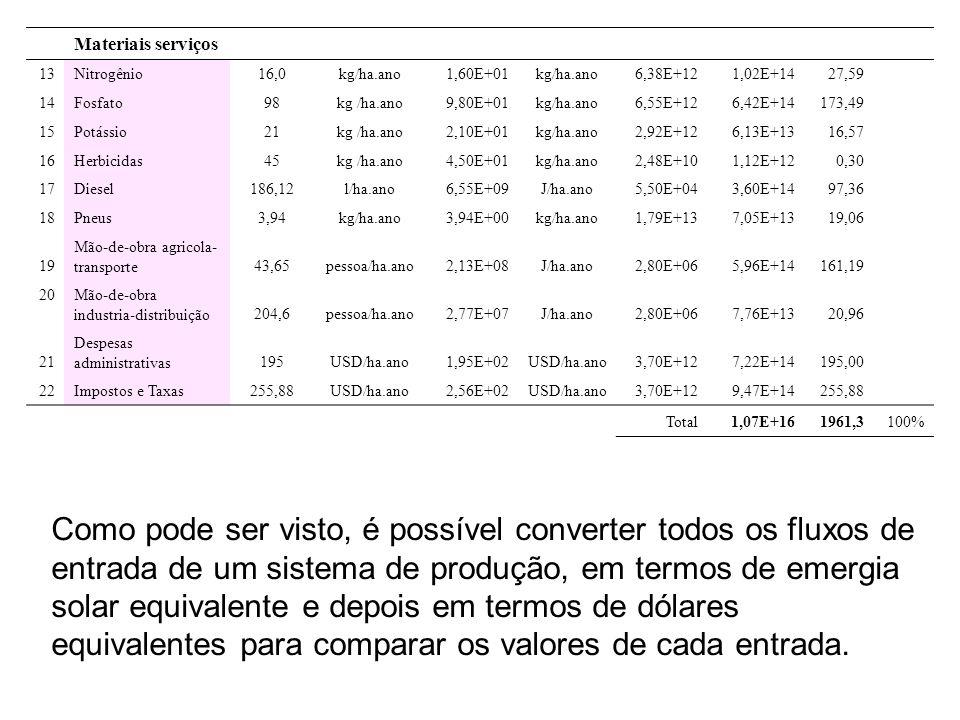 Materiais serviços 13Nitrogênio16,0kg/ha.ano1,60E+01kg/ha.ano6,38E+121,02E+1427,59 14 Fosfato98kg /ha.ano9,80E+01kg/ha.ano6,55E+126,42E+14173,49 15Pot