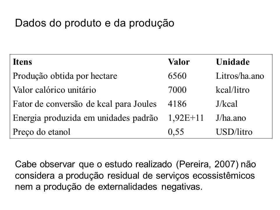 Dados do produto e da produção ItensValorUnidade Produção obtida por hectare6560Litros/ha.ano Valor calórico unitário7000kcal/litro Fator de conversão