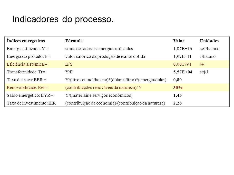 Indicadores do processo. Índices emergéticosFórmula ValorUnidades Emergia utilizada: Y =soma de todas as emergias utilizadas1,07E+16seJ/ha.ano Energia