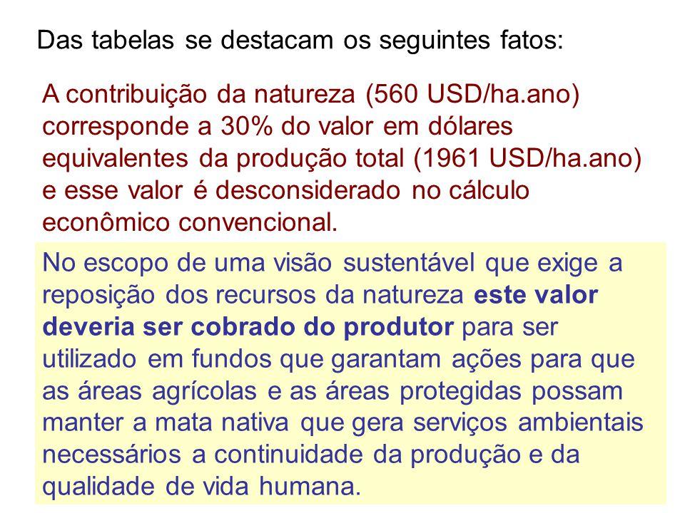 Das tabelas se destacam os seguintes fatos: A contribuição da natureza (560 USD/ha.ano) corresponde a 30% do valor em dólares equivalentes da produção