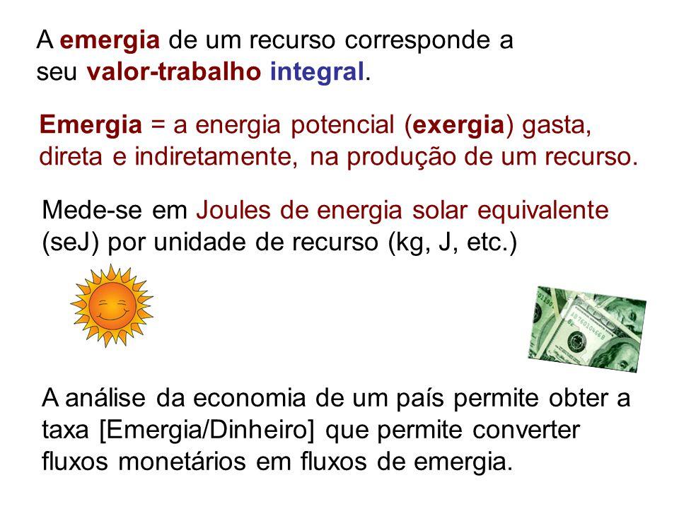 Mede-se em Joules de energia solar equivalente (seJ) por unidade de recurso (kg, J, etc.) Emergia = a energia potencial (exergia) gasta, direta e indi