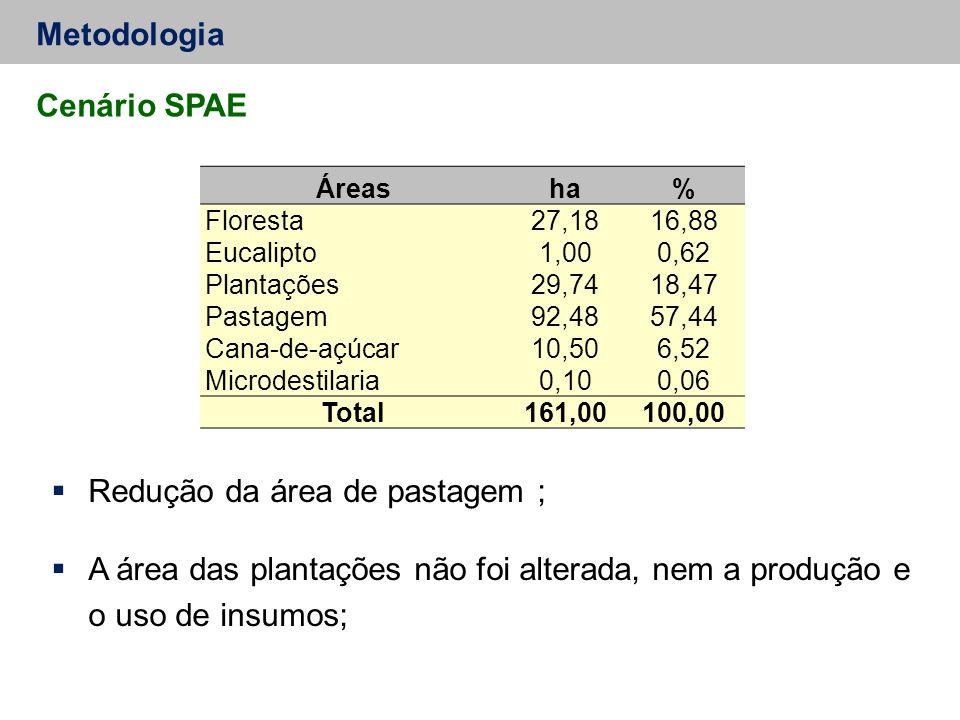 Metodologia Cenário SPAE  Redução da área de pastagem ;  A área das plantações não foi alterada, nem a produção e o uso de insumos; Áreasha% Floresta27,1816,88 Eucalipto1,000,62 Plantações29,7418,47 Pastagem92,4857,44 Cana-de-açúcar10,506,52 Microdestilaria0,100,06 Total161,00100,00