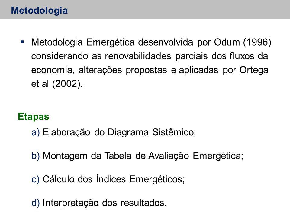 Metodologia  Metodologia Emergética desenvolvida por Odum (1996) considerando as renovabilidades parciais dos fluxos da economia, alterações propostas e aplicadas por Ortega et al (2002).