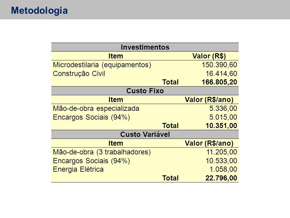 Metodologia Investimentos ItemValor (R$) Microdestilaria (equipamentos)150.390,60 Construção Civil16.414,60 Total166.805,20 Custo Fixo ItemValor (R$/ano) Mão-de-obra especializada 5.336,00 Encargos Sociais (94%) 5.015,00 Total 10.351,00 Custo Variável ItemValor (R$/ano) Mão-de-obra (3 trabalhadores) 11.205,00 Encargos Sociais (94%) 10.533,00 Energia Elétrica 1.058,00 Total 22.796,00