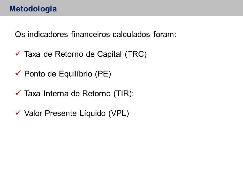 Metodologia Os indicadores financeiros calculados foram: Taxa de Retorno de Capital (TRC) Ponto de Equilíbrio (PE) Taxa Interna de Retorno (TIR): Valor Presente Líquido (VPL)