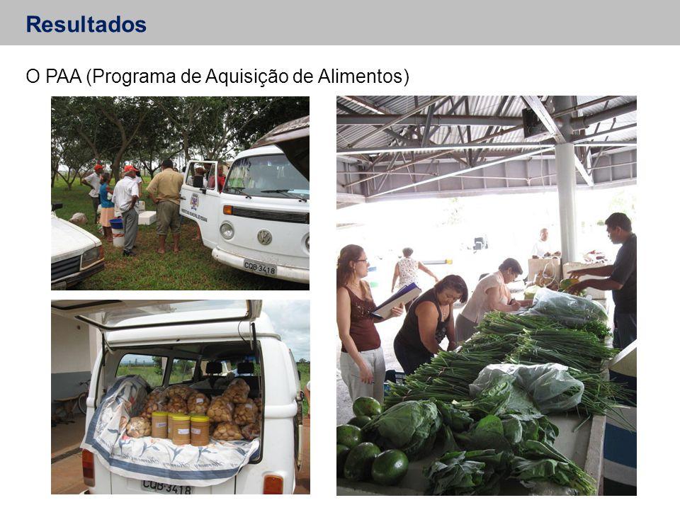 Resultados O PAA (Programa de Aquisição de Alimentos)