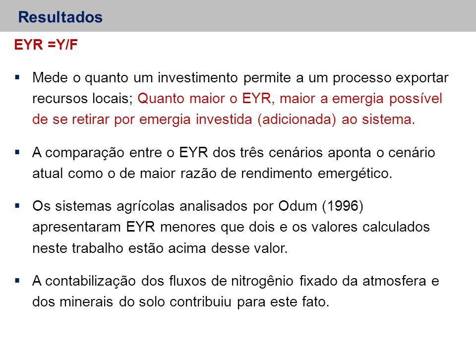 Resultados EYR =Y/F  Mede o quanto um investimento permite a um processo exportar recursos locais; Quanto maior o EYR, maior a emergia possível de se retirar por emergia investida (adicionada) ao sistema.