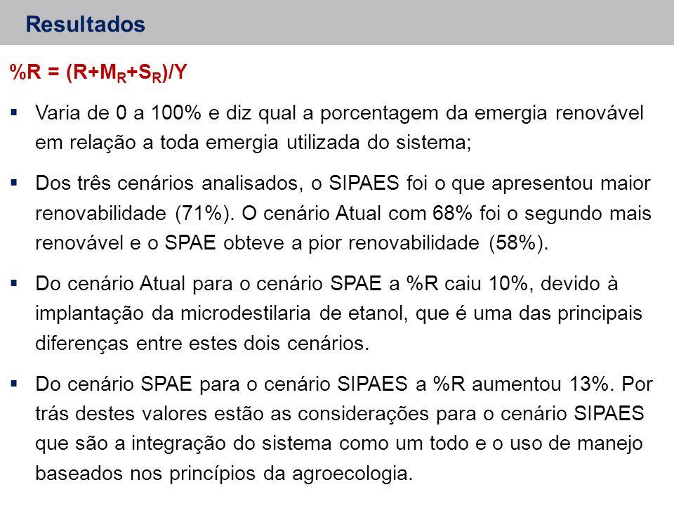 Resultados %R = (R+M R +S R )/Y  Varia de 0 a 100% e diz qual a porcentagem da emergia renovável em relação a toda emergia utilizada do sistema;  Dos três cenários analisados, o SIPAES foi o que apresentou maior renovabilidade (71%).