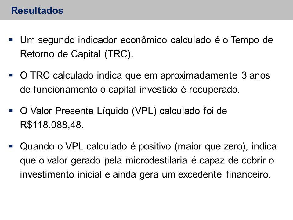 Resultados  Um segundo indicador econômico calculado é o Tempo de Retorno de Capital (TRC).