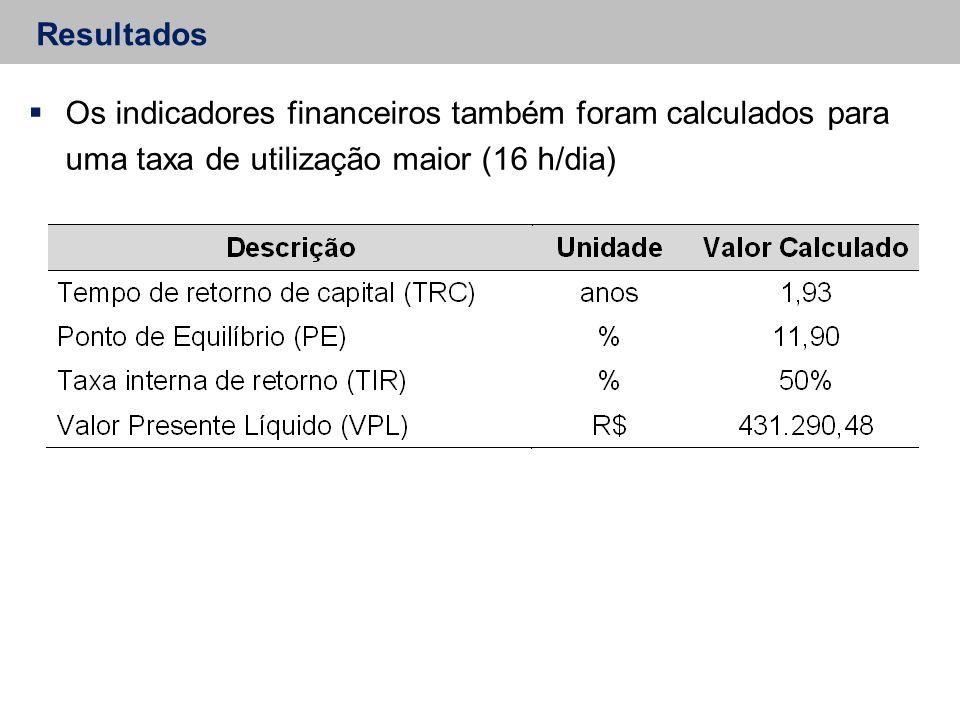 Resultados  Os indicadores financeiros também foram calculados para uma taxa de utilização maior (16 h/dia)