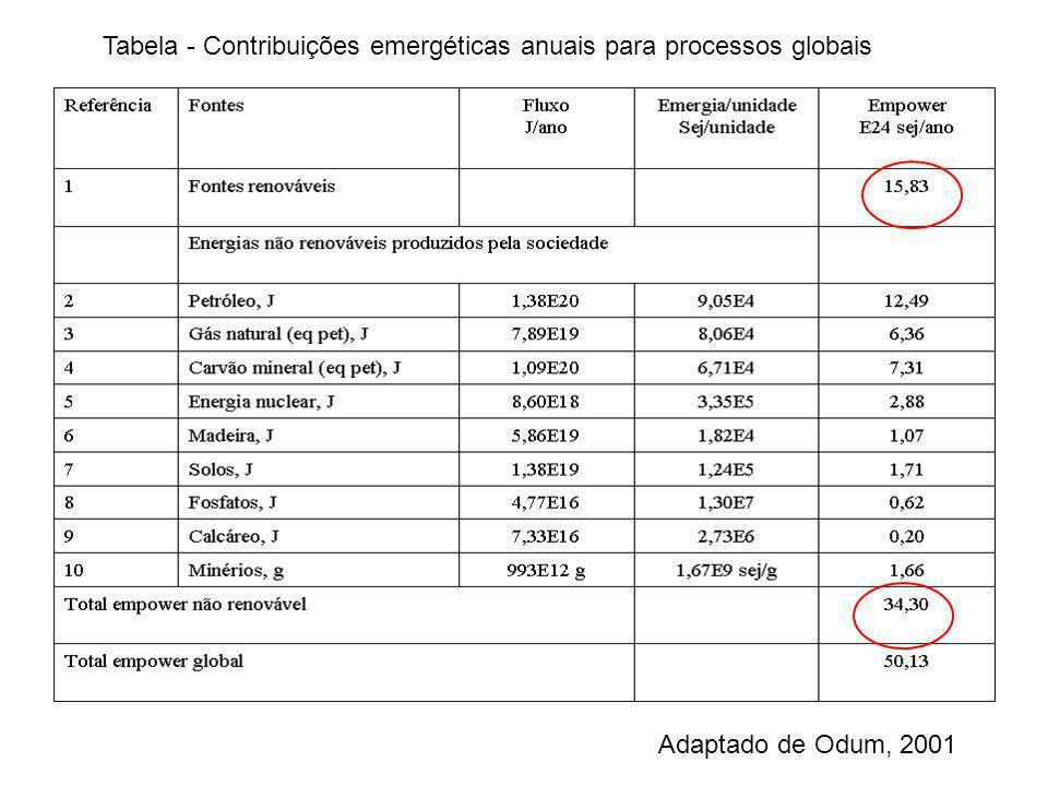 Tabela - Contribuições emergéticas anuais para processos globais Adaptado de Odum, 2001