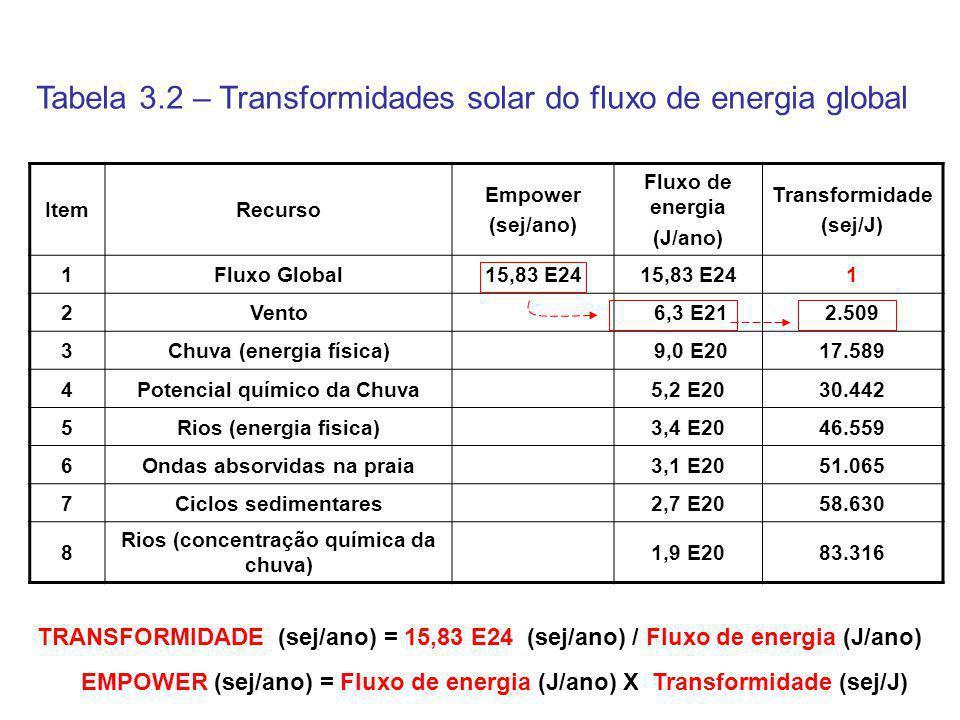 ItemRecurso Empower (sej/ano) Fluxo de energia (J/ano) Transformidade (sej/J) 1Fluxo Global15,83 E24 1 2Vento 6,3 E212.509 3Chuva (energia física) 9,0