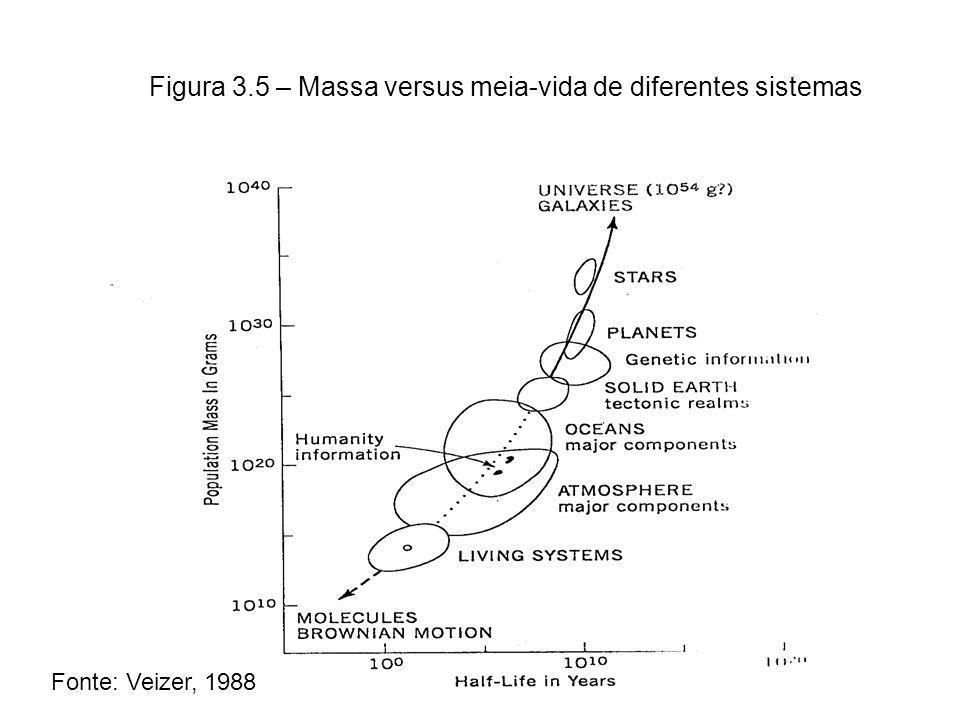 Figura 3.5 – Massa versus meia-vida de diferentes sistemas Fonte: Veizer, 1988