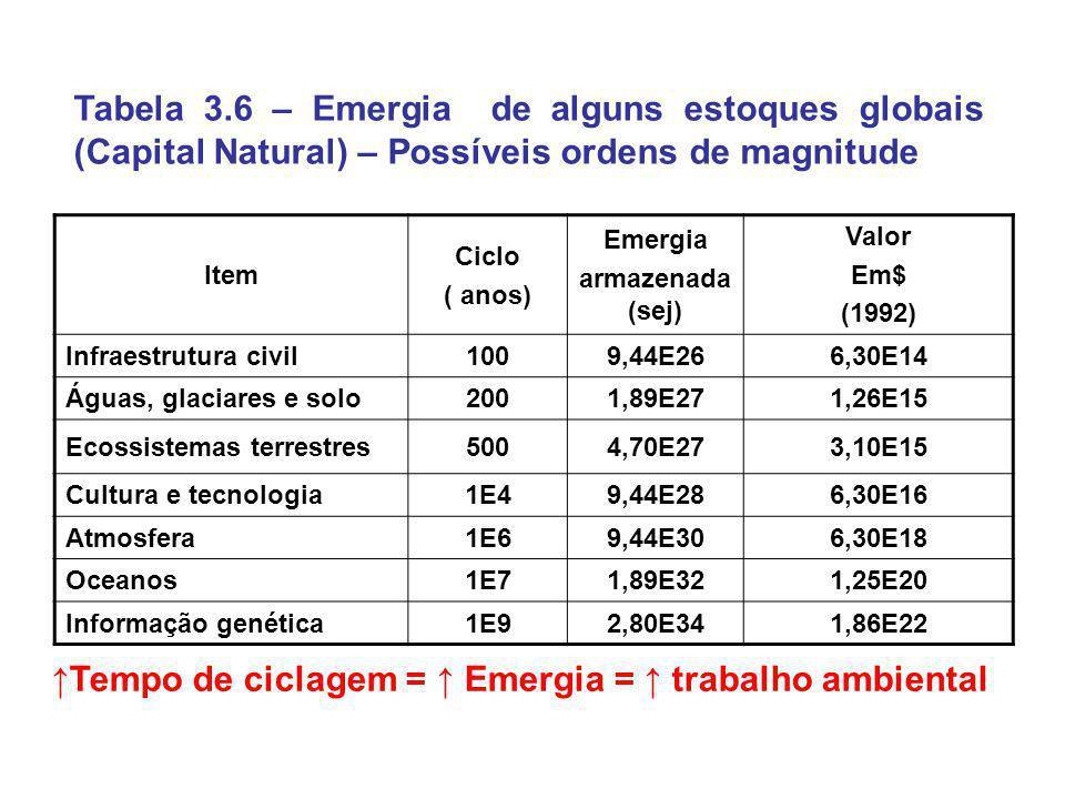 Tabela 3.6 – Emergia de alguns estoques globais (Capital Natural) – Possíveis ordens de magnitude Item Ciclo ( anos) Emergia armazenada (sej) Valor Em
