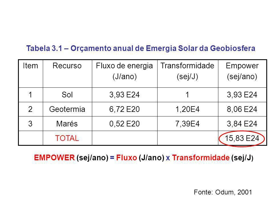 15,83 E24TOTAL 3,84 E247,39E40,52 E20Marés3 8,06 E241,20E46,72 E20Geotermia2 3,93 E241 Sol1 Empower (sej/ano) Transformidade (sej/J) Fluxo de energia