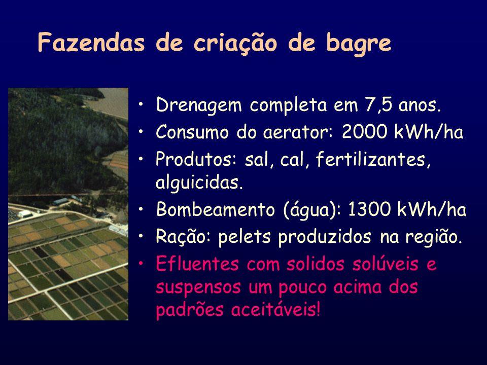 Productividade = 3500-5000 kg peixe/ha/ano Tamanho da fazenda = 4-60 ha (80% da área ocupada com lagoas) (tamanho mais economico = 40 ha) Tamanho do v