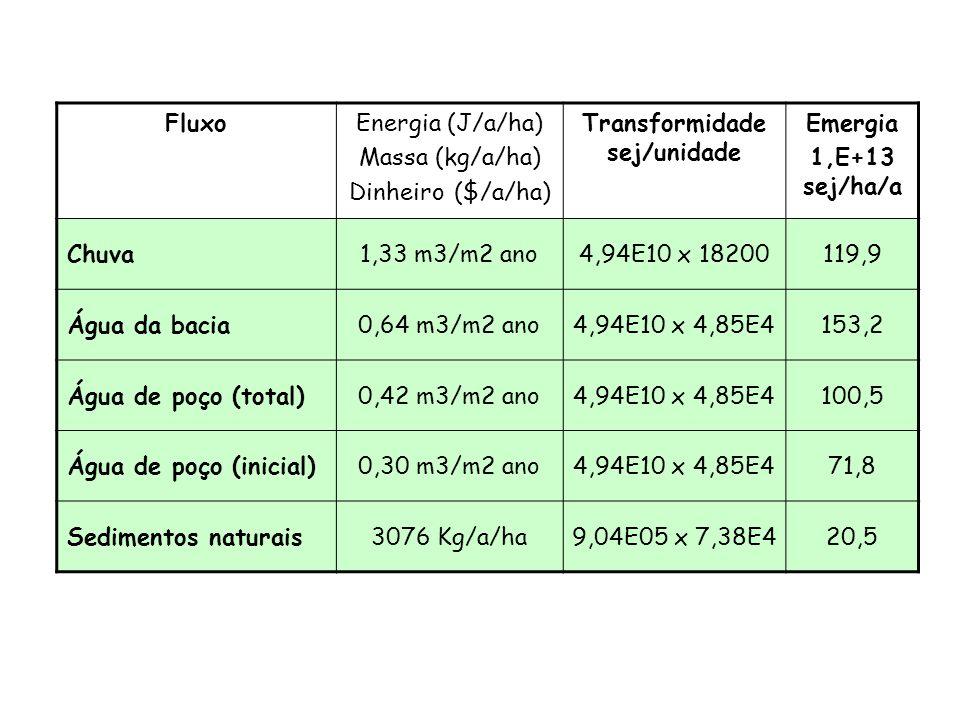 FluxoEnergia (J/ano/ha) Massa (kg/ano/ha) Dinheiro ($/anoha) Transformidade sej/unidade Emergia (sej/ha/ano) 1,E+13 Recursos Renováveis Recursos Não-renováveis Materiais da economia Serviços da economia Contabilidade Emergética: