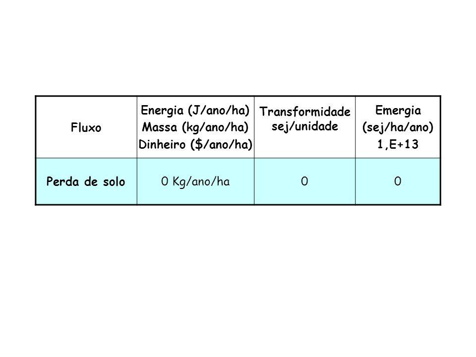 FluxoEnergia (J/a/ha) Massa (kg/a/ha) Dinheiro ($/a/ha) Transformidade sej/unidade Emergia 1,E+13 sej/ha/a Chuva1,33 m3/m2 ano4,94E10 x 18200119,9 Água da bacia0,64 m3/m2 ano4,94E10 x 4,85E4153,2 Água de poço (total)0,42 m3/m2 ano4,94E10 x 4,85E4100,5 Água de poço (inicial)0,30 m3/m2 ano4,94E10 x 4,85E471,8 Sedimentos naturais3076 Kg/a/ha9,04E05 x 7,38E420,5