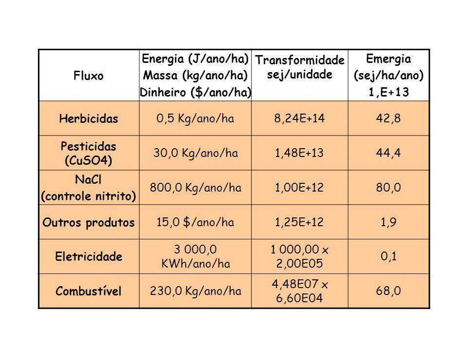 Fluxo Energia (J/ano/ha) Massa (kg/ano/ha) Dinheiro ($/ano/ha) Transformidade sej/unidade Emergia (sej/ha/ano) 1,E+13 Lagoas e canais160,0 $/ano/ha1,2