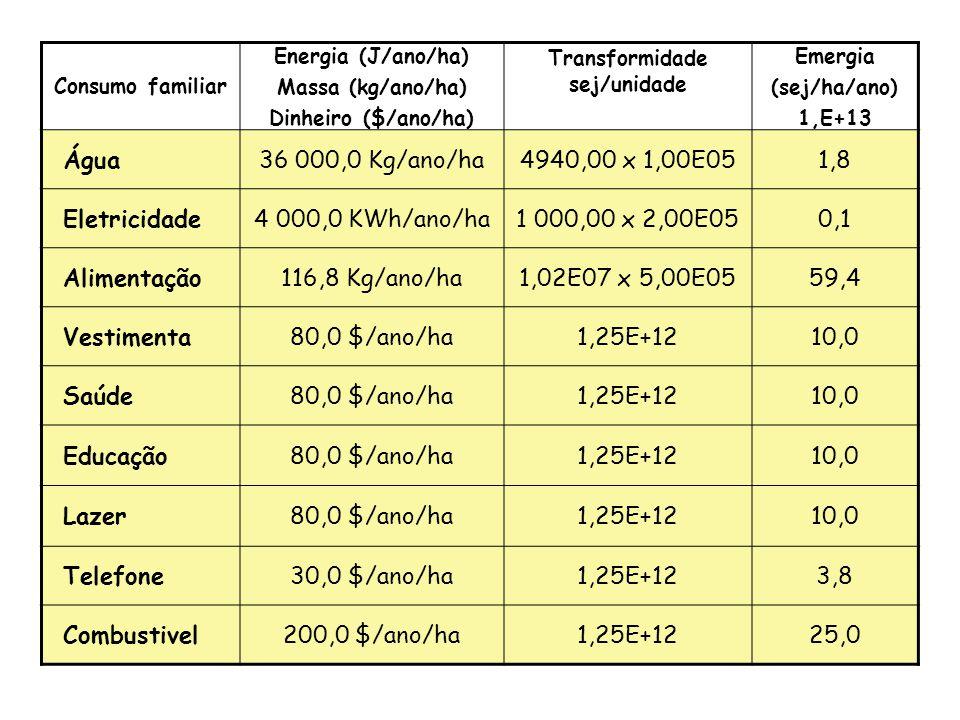 Fluxo Energia (J/ano/ha) Massa (kg/ano/ha) Dinheiro ($/ano/ha) Transformidade sej/unidade Emergia (sej/ha/ano) 1,E+13 Herbicidas0,5 Kg/ano/ha8,24E+1442,8 Pesticidas (CuSO4) 30,0 Kg/ano/ha1,48E+1344,4 NaCl (controle nitrito) 800,0 Kg/ano/ha1,00E+1280,0 Outros produtos15,0 $/ano/ha1,25E+121,9 Eletricidade 3 000,0 KWh/ano/ha 1 000,00 x 2,00E05 0,1 Combustível230,0 Kg/ano/ha 4,48E07 x 6,60E04 68,0