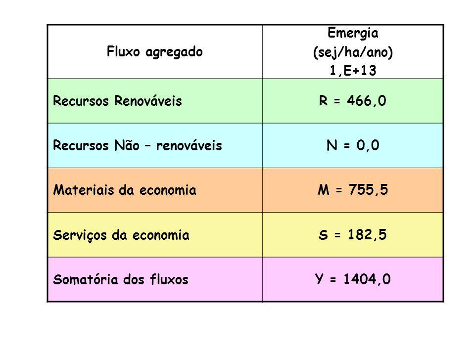 Fluxo Energia (J/ano/ha) Massa (kg/ano/ha) Dinheiro ($/ano/ha) Transformidade sej/unidade Emergia (sej/ha/ano) 1,E+13 Mão de obra exrterna50,0 $/ano/ha1,25E+126,3 Administração externa120,0 $/ano/ha1,25E+1215,0 Serviços públicos100,0 $/ano/ha1,25E+1212,5 Seguros50,0 $/ano/ha1,25E+126,3 Subsídios0,0 $/ano/ha1,25E+120,0 Empréstimos100,0 $/ano/ha1,25E+1212,5