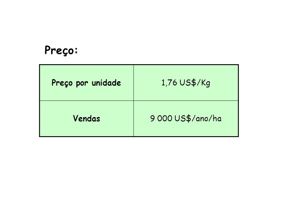 Peixe12 767 unidades Peso por unidade0,4 Kg/unidade Massa produzida5 107 Kg/ano/ha Fator de conversão5,65 E+06 J/Kg Energia2,89 E+10 J/ha/ano Produção: