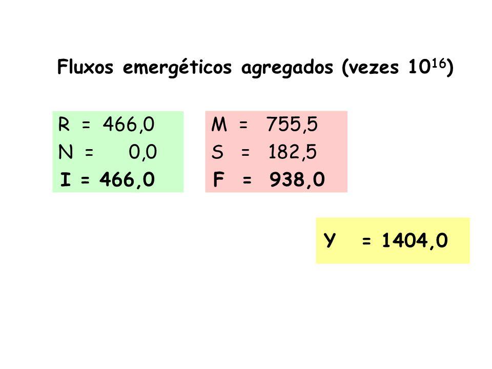 Emergia do produto1,4 E+16 Emergia das vendas1,1 E+16 Emergias totais de entrada e saída:
